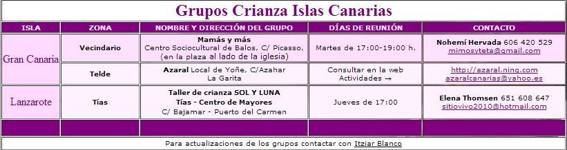 Grupos de Crianza natural en las Islas Canarias