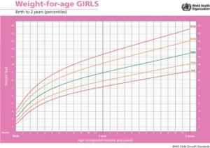 Graficas de peso infantil, percentiles, Interpretación por Carlos González